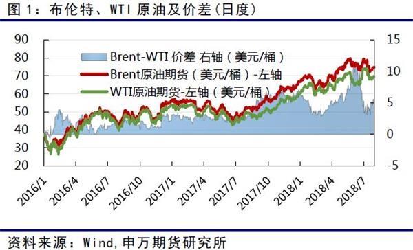 PX价格与其他产品一起在7月份价格都出现不同程度的上涨。