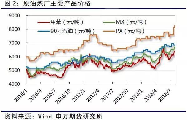 7月份石脑油价格也在上涨,石脑油制PX的利润也从月初100元/吨上涨至400元/吨附近。从汇率端而言,由于人民币的快速大幅贬值,同样价格PX价格,对于PTA 成本提升超过400 元/吨。