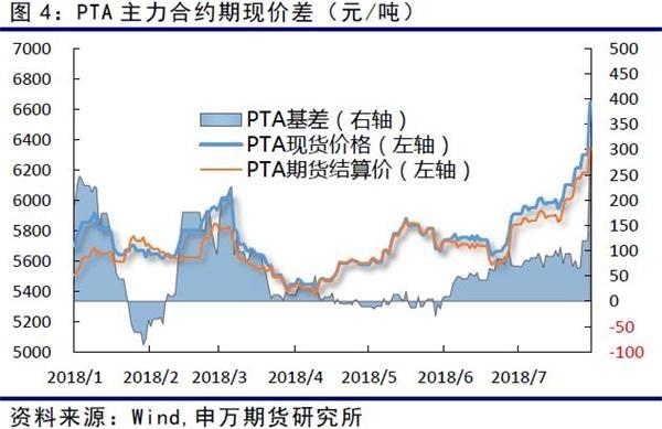 加工费方面,PTA加工7月份前期一直稳定在800元附近,但昨天价格上涨明显,加工费上冲至1000元/吨。尽管已经达到相对高位,但是在供应方面没有大的利空出现情况下,依然不易做空加工差。