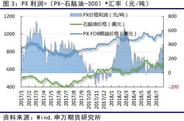 PTA期货在月底价格上冲至6400元以上之后,现货价格同时也迅速上涨,基差保持在300元/吨左右。