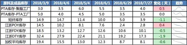 8月PTA期货投资报告:资金博弈下 PTA 强势上涨