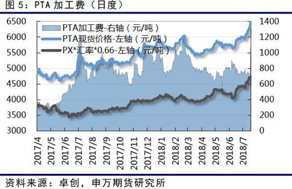 从目前来看,下游聚酯行业今年大量投产,使得利润不断向PTA中端转移。7月份聚酯行业平均利润向下,在近期PTA价格上冲之后,加速下滑。当然目前依然盈利,当利润水平不断缩减,影响到聚酯的开工之后,行情将迎来拐点。