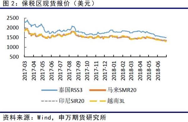 国内烟片现货7月窄幅波动。至月末,价格较上月小幅下跌100元,烟片沪胶价差在2000附近波动。