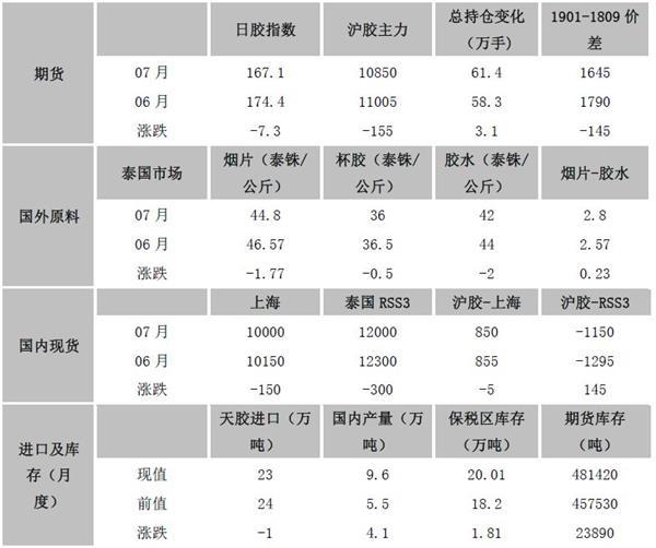 备注:数据截至7月27日资料来源:Wind,文华财经,Qinrex