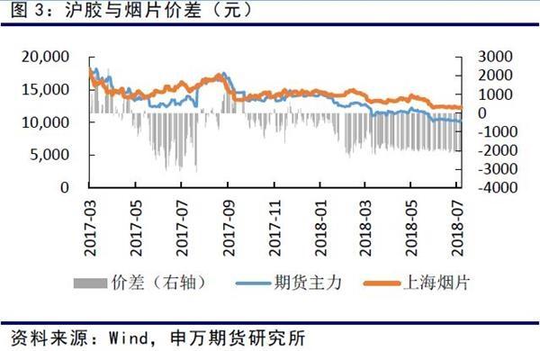 混合胶价格与期货主力价差拉大,泰国混合胶价格高于国内期货价格。混合胶走势相对偏强。