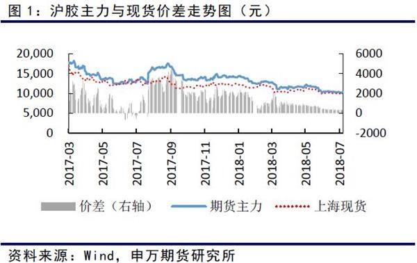 7月保税区美金胶价格呈现下行态势。泰国烟片下跌4%,马来标胶下跌4%,印尼胶下跌4%,越南3L胶下跌6%。价格均运行至年内低点。