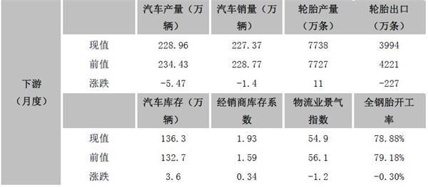 天然橡胶期货8月投资策略报告:新胶产出 供应继续压制价格