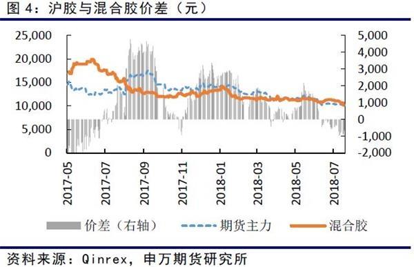 青岛保税区去库存过程仍在延续,截止7月16日总库存回升至20.01万吨。其中天胶7.85万吨,较上月同期增加0.86万吨。合成胶增加0.94万吨至11.79万吨。库存回升明显。