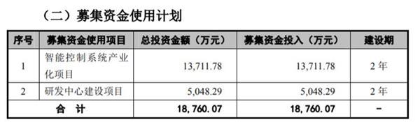 招股书显示,报告期内公司业绩呈现出较大幅度的增长。公司主导产品横机电脑控制系统在2014-2016年、2017年1-6月的销量增速均维持在80%以上,归属于母公司净利润分别为863万元、1492万元、4273万元和9553万元。