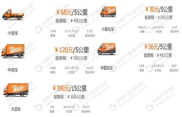 货拉拉同城货运业务费用一览(以北京地区为例)
