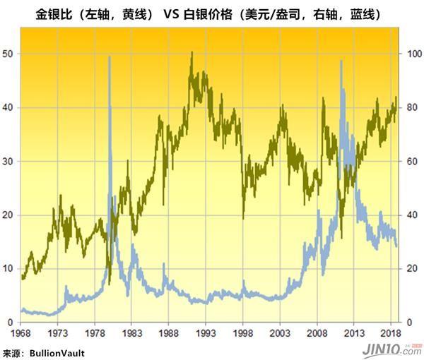 在2008年危机爆发时期,市场恐慌情绪达到空前的水平,通常用以对冲风险的黄金和白银与其他资产一同陷入困境。黄金在一个月内的跌幅高达20%,比基础金属更具波动性的黄金矿业股更是锐减了一半的市值。白银的跌势更加惨烈,导致金银比从50附近飙涨至80以上,这也意味着需要八十多盎司的白银才能买入一盎司的黄金。不过,黄金多头在接下来的几年里却赚得盆满钵满。