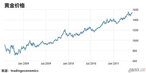 金银比攀升至2008年以来新高 这次还会按照上次剧本演吗