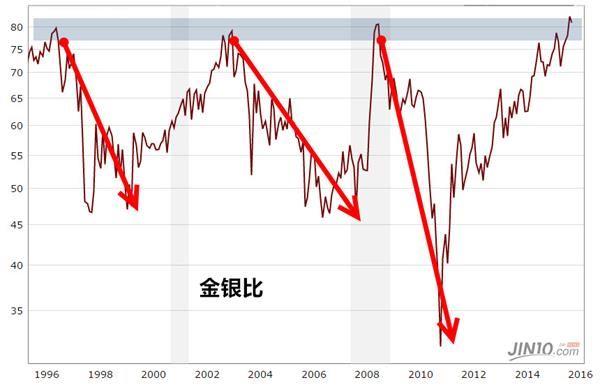 但按照过往经验来看,金银比升至80以上的水平后有很大概率会下跌,这可能预示着贵金属市场已经触底。SMC Comtrade Ltd。商品研究助力副总裁Vandana Bharti表示,黄金和白银应该会在当前的水平触底反弹,因为印度的节日效应会吸引实物买盘。路透数据显示,预计印度8月黄金进口量将较去年同期大涨116.5%至100吨。另外,沉闷的经济活动也会导致避险买盘。