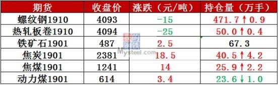 昨日全国5家钢厂发布调价信息,对钢材价格进行了10—40元/吨的调整。
