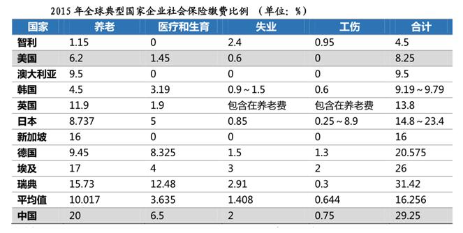 天津市社保缴纳基数及比例(2019年5月 2020年4月)   空间无...