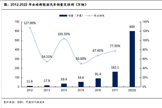 2012-2022年全球新能源汽车销量及预测(万辆)资料来源:ggii,宁德时代