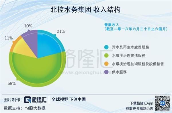 两笔配股合计融资25.67亿港元,4.29港元的新股定价正好是1月18日(周五)的收盘价。配股完成后,长江电力持股4.67%,北控环境及其一致行动人(北京控股)持股42.43%。    1月19日,长江电力也发布了公告,披露了这笔交易的信息。    这个时点,北控水务股权融资25.7亿港元,而且新晋股东实质上是国务院直属的长江三峡集团,这是一大利好,北控水务的股价很可能会迎来表现。 1   这份公告还有几个细节和看点:   1)最终认购北控水务集团股份的是长江环保集团,长江环保集团是三峡集团的全资子公