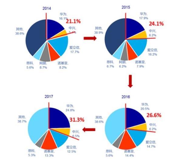 图6:全球主设备商市场份额变化