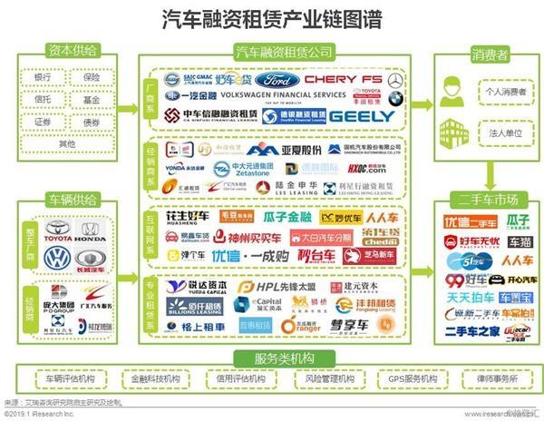 汽车融资租赁产业链图谱