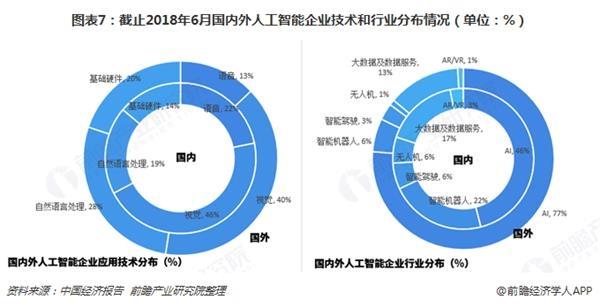 图表7:截止2018年6月国内外人工智能企业技术和行业分布情况(单位:%)