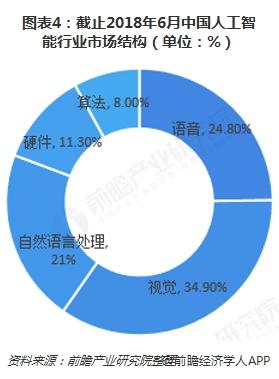 图表4:截止2018年6月中国人工智能行业市场结构(单位:%)