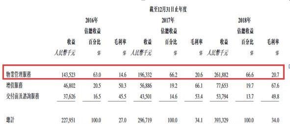昨日,鑫苑物业披露了招股结果。