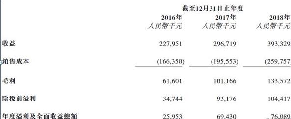 具体而言,报告期内,公司逾六成以上的收益来源于物业管理服务,2016年-2018年,集团物业管理服务收益分别约1.44亿元、1.96亿元、2.62亿元,分别占总收益的63.0%、66.2%、66.6%。