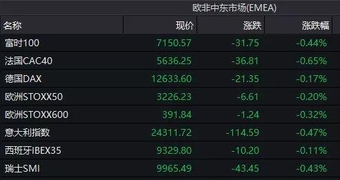 美股三大指数全线收低。