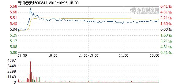 青海春天10月28日盘中涨幅达5%