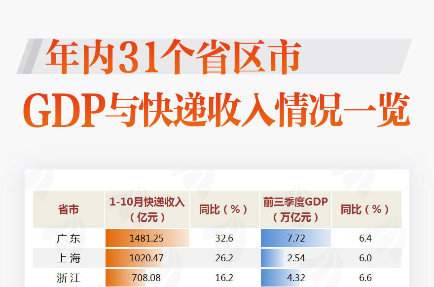 [图片专题832]图说:快递多GDP就高?31省区市GDP和快递最新排名来了!