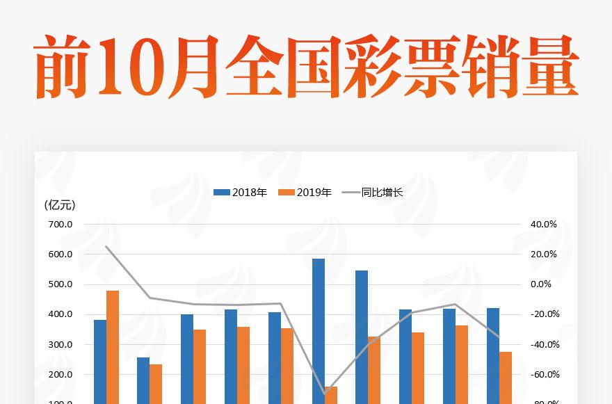 [图片专题840]图说:10月全国彩票销量下滑34.8%!仅这一地区销售在增长