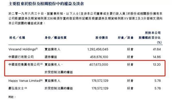 成��外教育半年�箫@示,中��首控集�F有限公司持有成��外教育13.2%股�啵�位列第三大股�|。