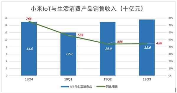 2019年Q3,小米互��W服�帐杖�53.1�|(��I收的8.9%),同比增�L12.3%。2019年前三季,互��W服�帐杖牒嫌�142�|。�^往四��季度,互��W服�湛�收入182�|。