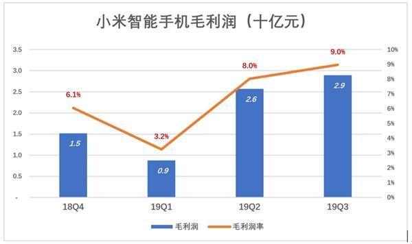 IoT�c生活消�M�a品毛利��率一直在10%以上,2019年Q3略微升至12.8%,毛利���_到20�|。�@���I域���也很激�睿�但程度不及智能手�C�I域,小米得以多�����c的毛利��。