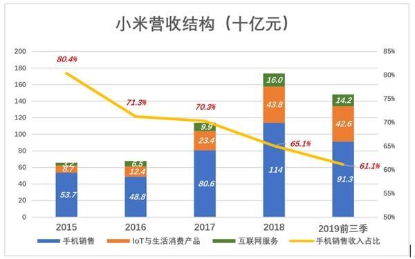 2019年Q3,小米智能手�C出�3210�f部。根��Canalys�y�,小米三季度出�量在全球手�C�S商中排名第四、市�龇蓊~9.2%。�^往四��季度,小米智能手�C�出�量超�^1.2�|部,��N售收入1164�|。