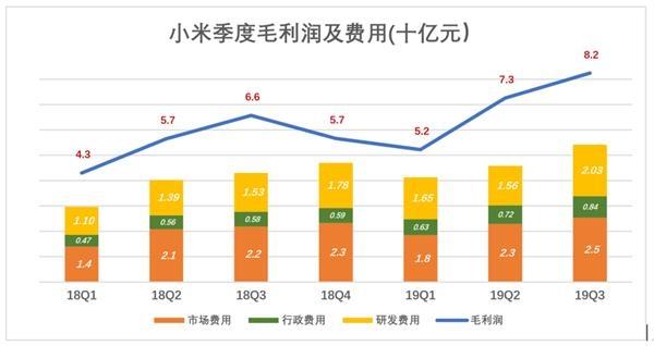 �陌俜直纫��D看,2019年Q3小米毛利��率15.3%,三��M用合�10%。在所有互��W公司中,�C合�M用率能�蚩刂圃�10%一�的非常少。