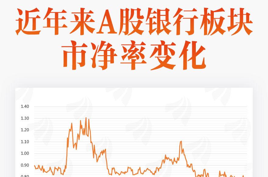 [图片专题842]图说:7成银行股破净!板块何时迎来估值修复?