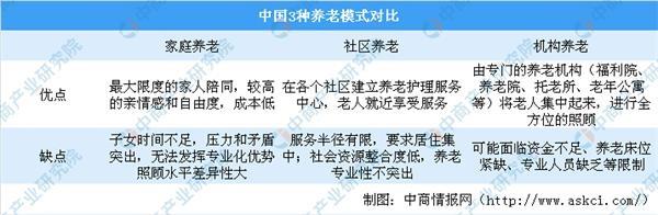 民政部公开征求《养老机构基本服务安全规范》意见 养老机构行业现状分析(图)