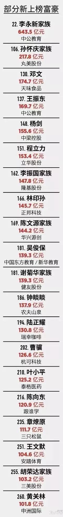 最新福布斯中国富豪榜出炉!马云蝉联榜首 马化腾许家印位列二三名