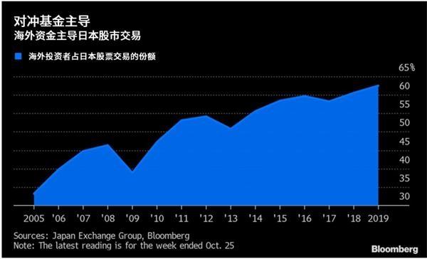 为什么日本股票需求增加反而利空日元?-图表家