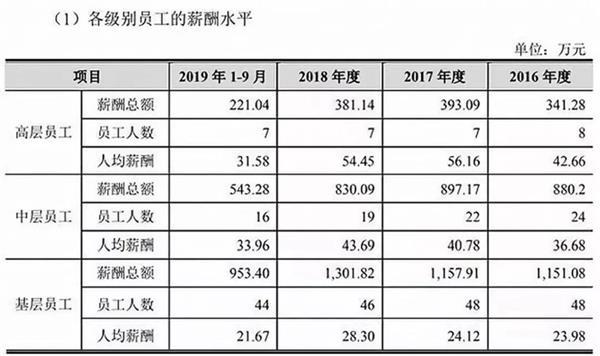 基层员工平均年薪28万的京沪高铁 IPO后还要涨工资?