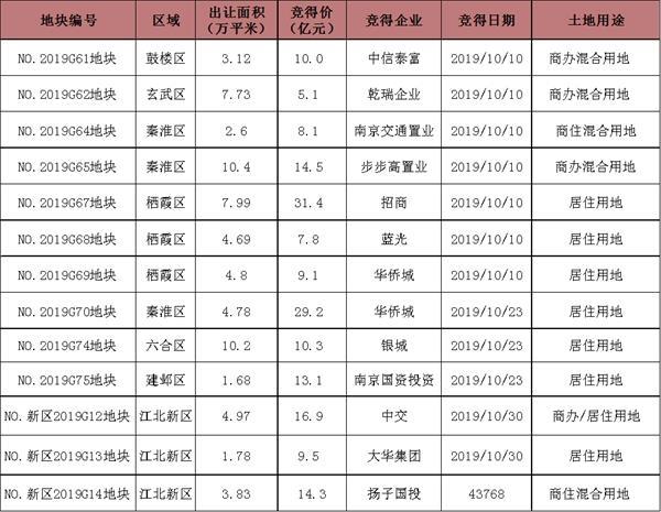 10月南京市场分析报告:量跌价稳 市场节奏放缓