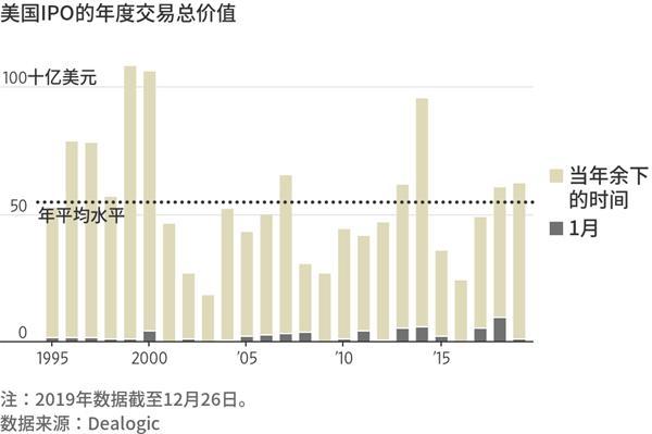 爱彼迎上市  美国IPO市场的失望之年