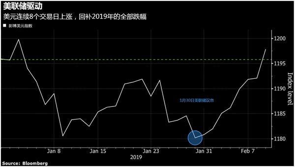 全球央行紧随美联储转鸽,美元创3年来最长连涨记录-图表家