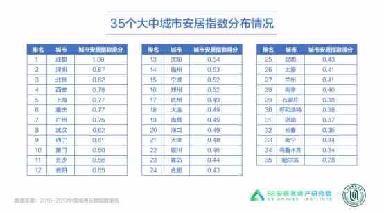 58同城、安居客《城市安居指数报告》:北京城市吸引力最强