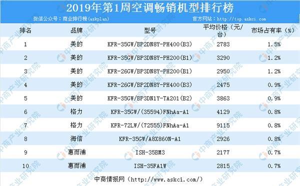 2019年空调排行_2019年第1周白电畅销机型排行榜分析:海尔冰箱霸榜附榜