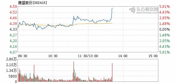 康盛股份_康盛股份3月6日盘中涨幅达5%