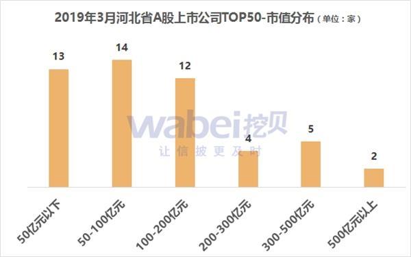 2019年3月河北省a股上市公司市值排行榜
