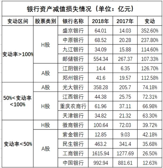 数据来源:各银行年报