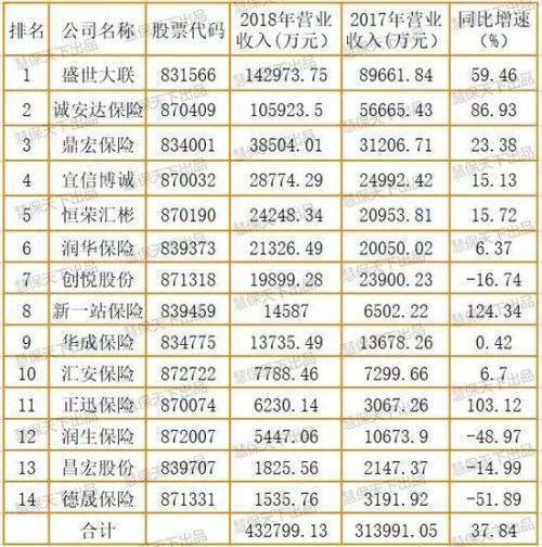 2019年保险业排行榜_中国保险业新媒体排行榜 2019年12月份